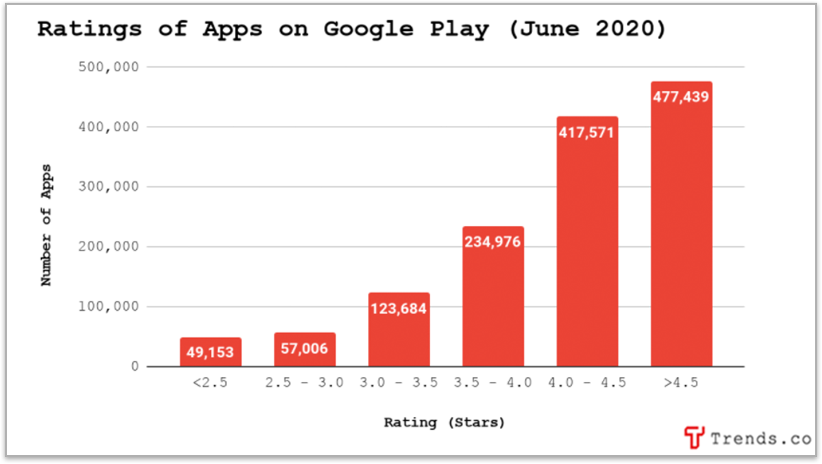 Ratings of Apps on Google Play