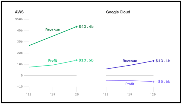 AWS and Google Cloud profit and revenue