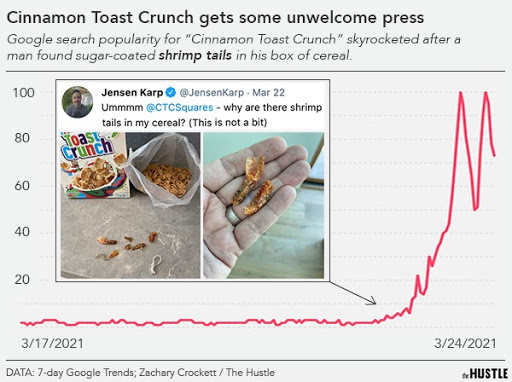 Search popularity for Cinnamon Toast Crunch