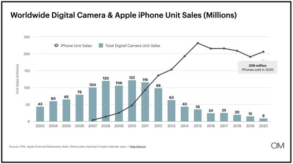 Digital Camera v iPhone market