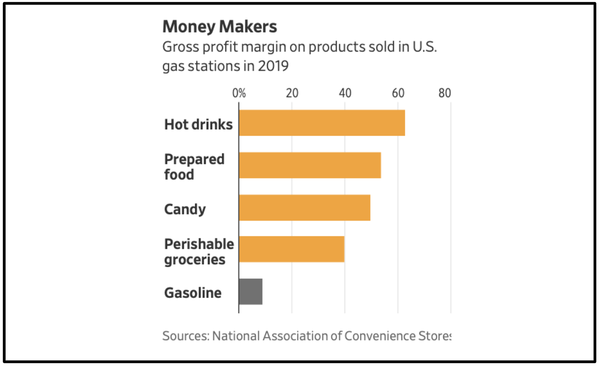 gas station gross margins
