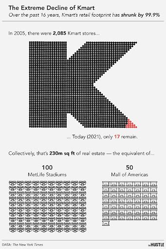 Kmart infographic