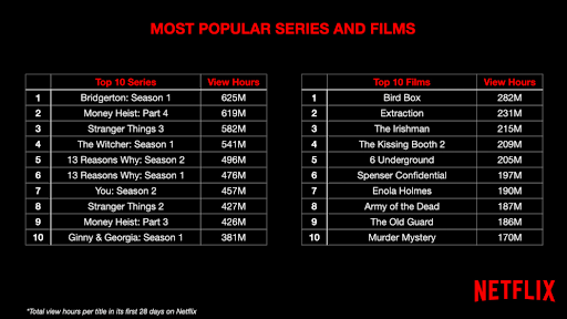 Netflix's most popular movies and series