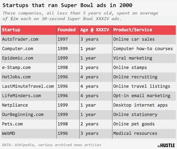 Startups that ran Super Bowl ads in 2000