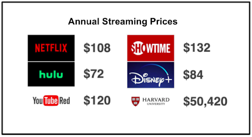 annual streaming prices