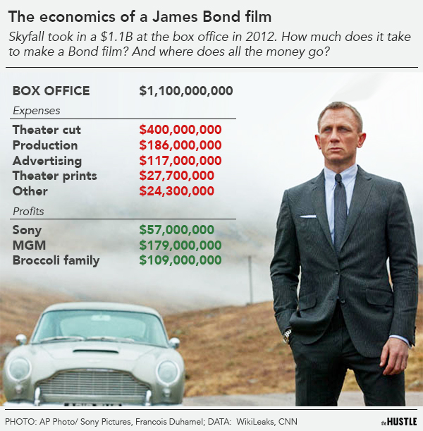 How One Family Secured A Multi Million Dollar Cut Of The James Bond Franchise