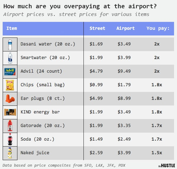 airport prices vs street prices for various items