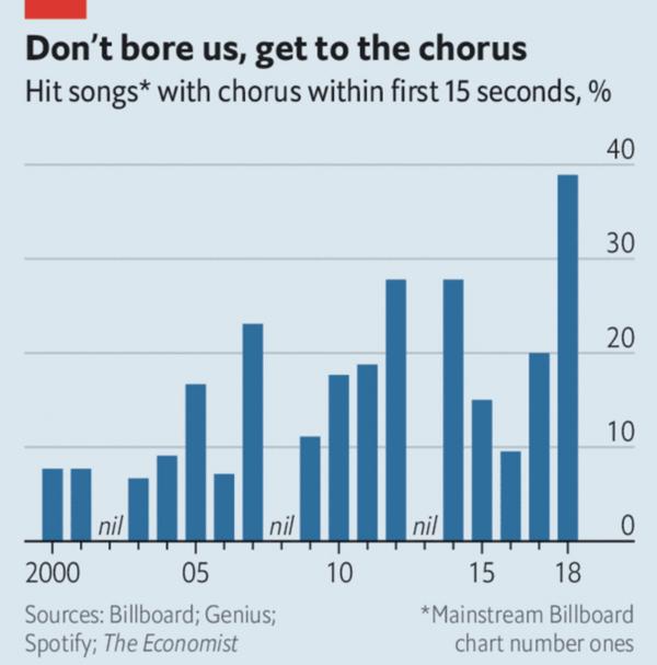 music with chorus