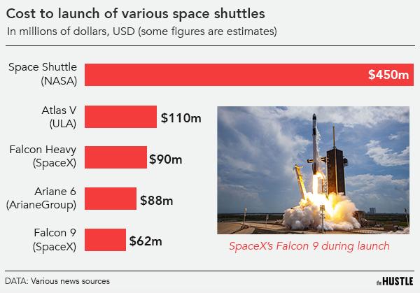El explosivo crecimiento del negocio de los satélites