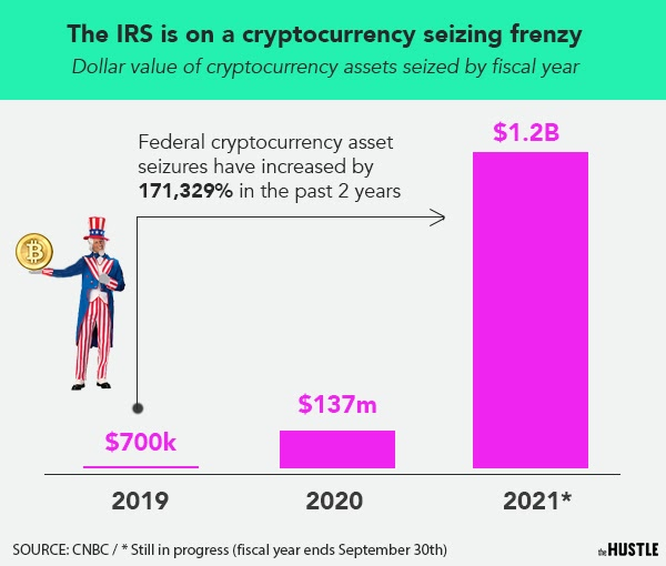 Amount of crypto seized by IRS by year
