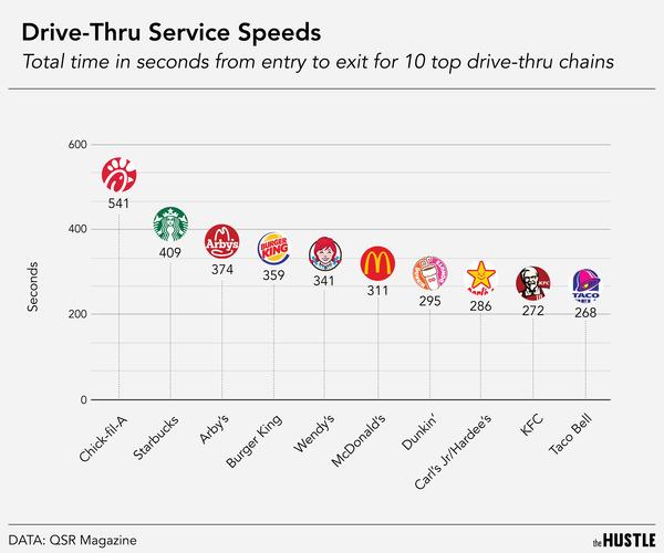 drive-thru speeds chart