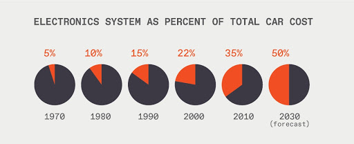 Electronics system as a part of car cost over time