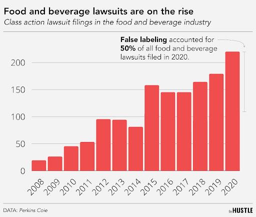 demandas por alimentos y bebidas por año