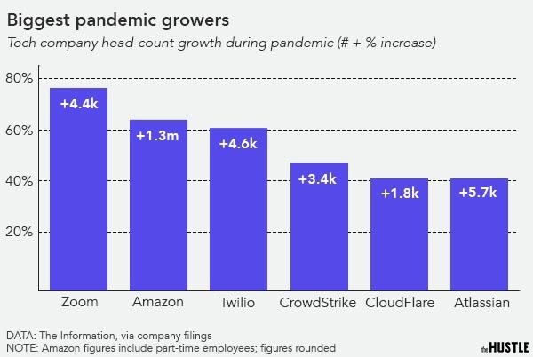 Tech headcount growth