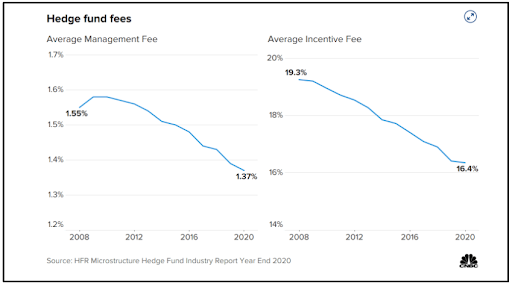 hedge fund fees over time
