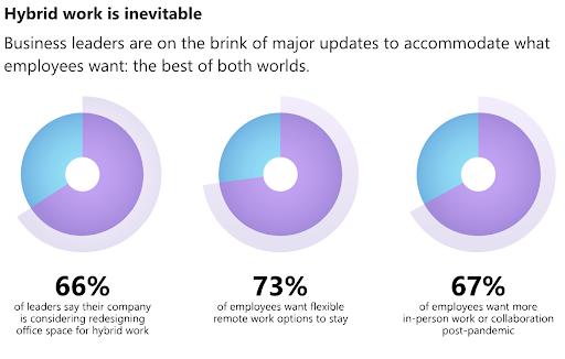 hybrid work preferences stats