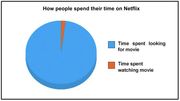 how people spend their time on Netflix