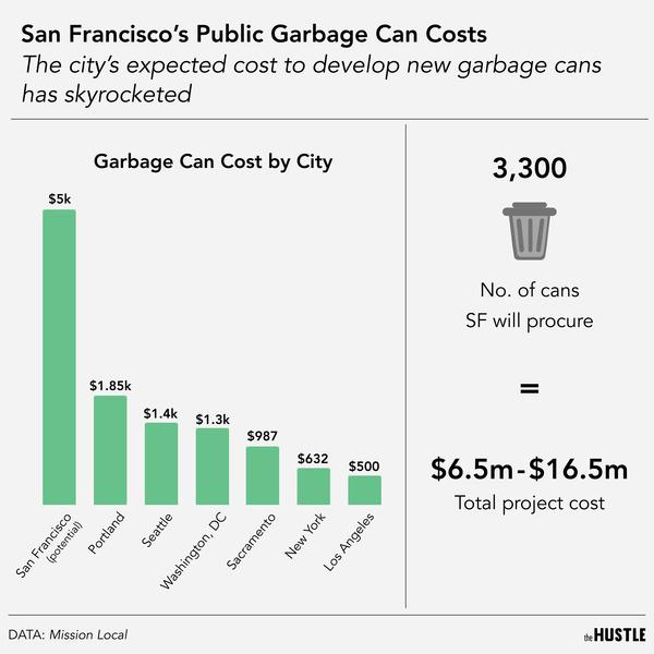 San Francisco trash can costs