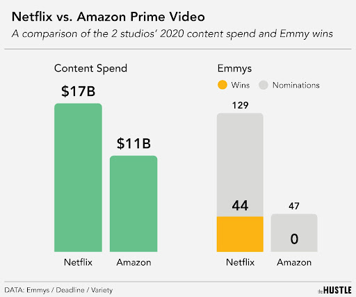 Streaming services spend