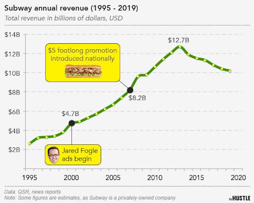 Subway infographic