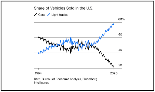 Share of vehicles sold in US