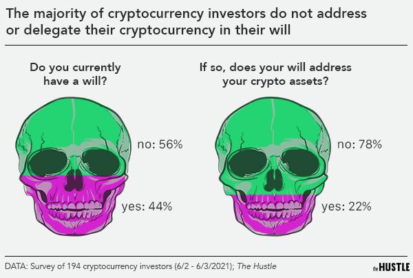 Muerte, bitcoin e impuestos: una guía para las criptomonedas posteriores a la vida